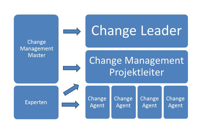 Change Management Rollen