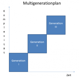 Multi Generation Plan