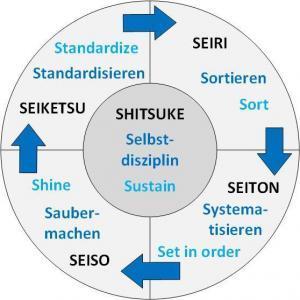 5S Methode Kreis