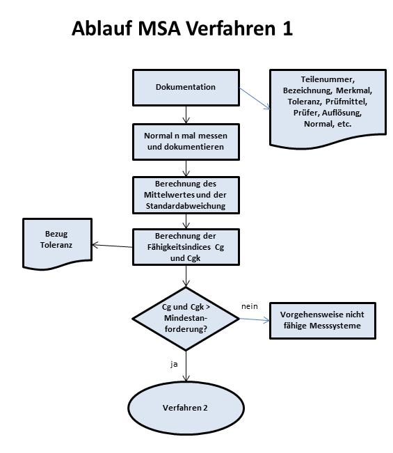 Ablauf MSA Verfahren 1