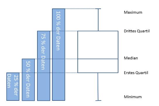Boxplot-Diagram 20150808