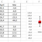 Boxplot negative Werte