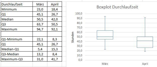 Boxplot in Excel erstellen - Erklärung und kostenlose Vorlage
