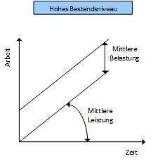 Grundgesetz der Logistik 1 Hohes Bestandsniveau