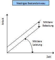 Grundgesetz der Logistik 1 Niedriges Bestandsniveau