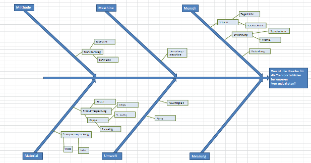 fishbone diagram template xls - ressourcen templates und vorlagen