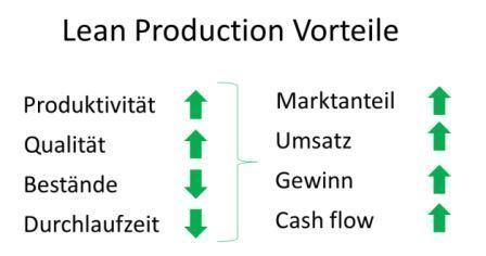 Lean Production Vorteile