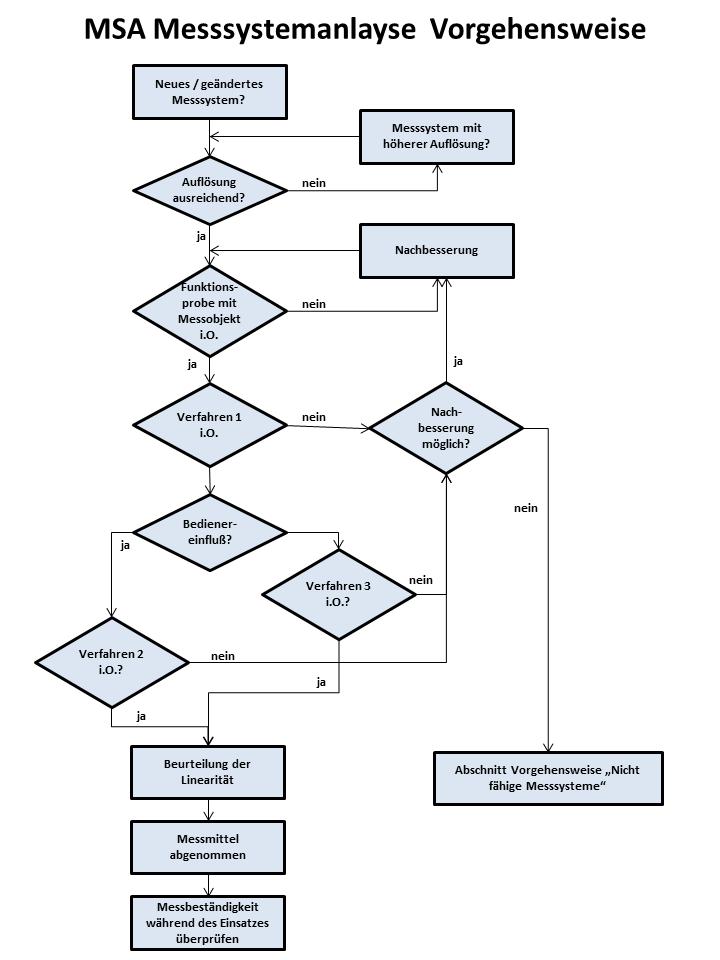 MSA Messsystemanalyse Vorgehensweise