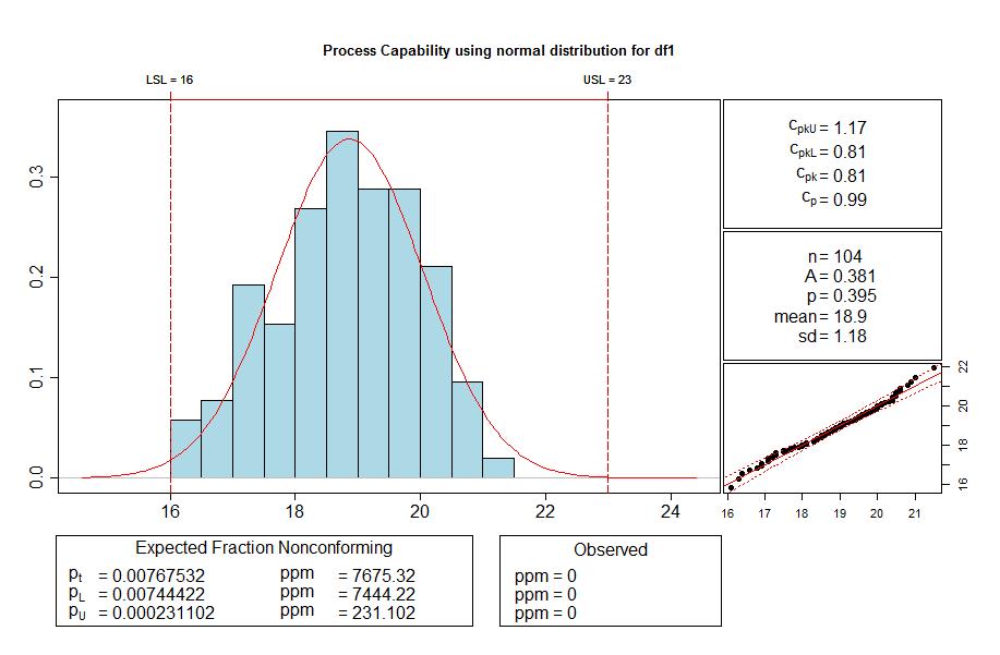 Maschinenfaehigkeit mit Statistik Software R cp