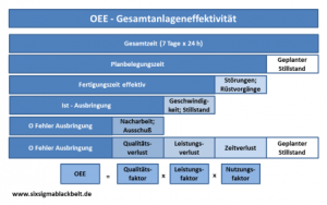 OEE Gesamtanlageneffektivität Overall Equipement Effektiveness