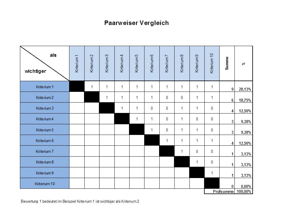 Paarweiser Vergleich Nutzwertanalyse Incl Excel Vorlage