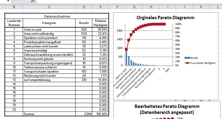 Pareto Diagramm Excel Vorlage automatisch