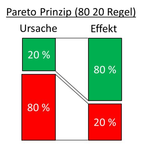 Pareto Prinzip 80 20 Regel