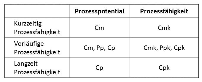 Prozesspotential Prozessfähigkeit