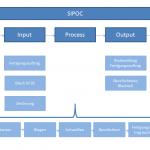 SIPOC Powerpoint Vorlage