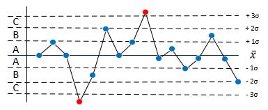 SPC stabile Prozesse Regel 1.png