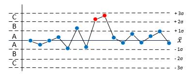 SPC stabile Prozesse Regel 5.png