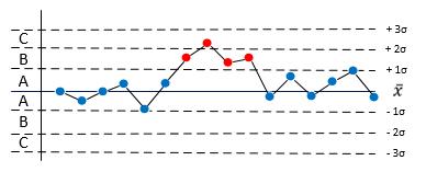 SPC stabile Prozesse Regel 6.png