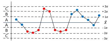 SPC stabile Prozesse Regel 8.png