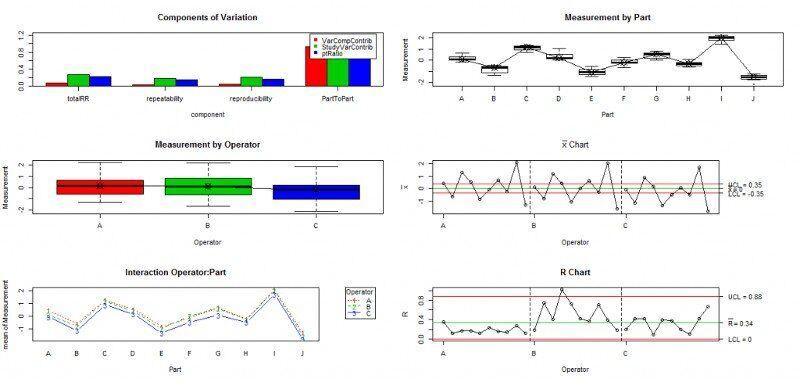 Statistik-Software-R-MSA2-Anova-Diagramme.jpg
