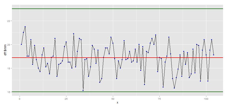 Statistik Software R Zeitreihendarstellung 20150808