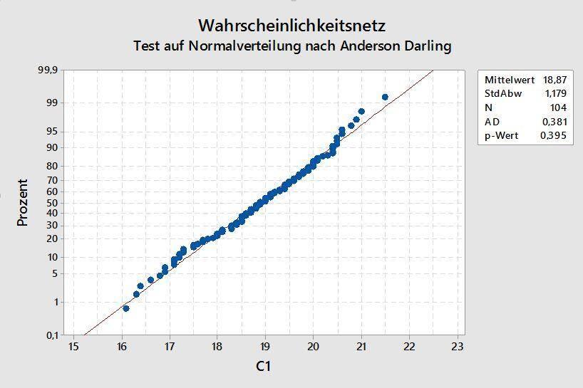 Test auf Normalverteilung Anderson Darling Test Minitab.jpg