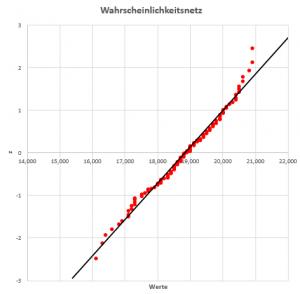 Wahrscheinlichkeitsnetz Test auf Normalverteilung 20141214