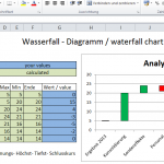 Wasserfall Diagramm waterfall chart