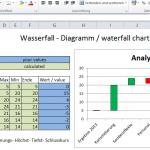 Wasserfall Diagramm waterfall chart