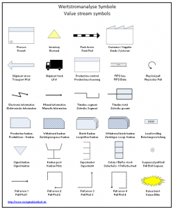 Wertstromanalyse Symbole Excel