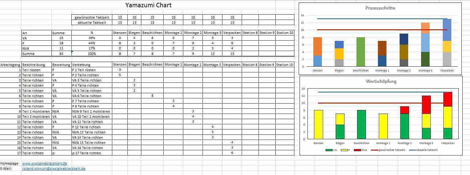 Yamazumi chart 20150607_Excel