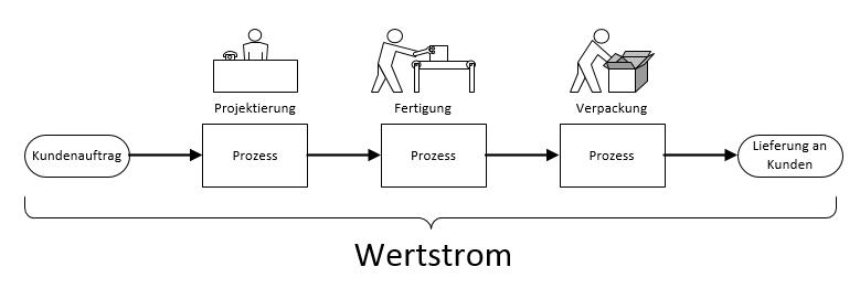 wertstromanalyse definition wertstrom.png