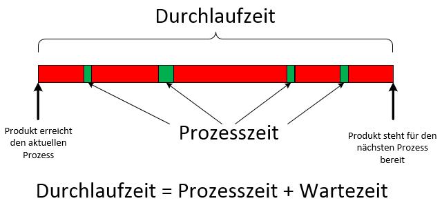 wertstromanalyse durchlaufzeit.png